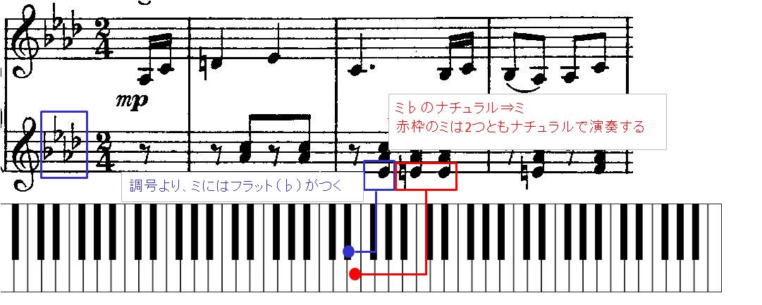 調号のついた音に対し、ナチュラル(♮)がついた場合の図