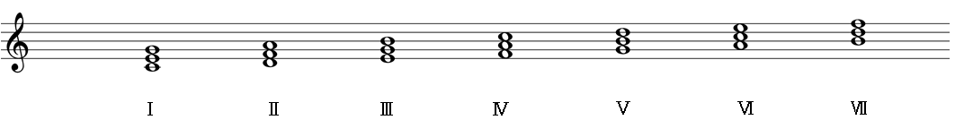 ハ長調の音階上の三和音