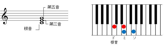 長三和音の説明