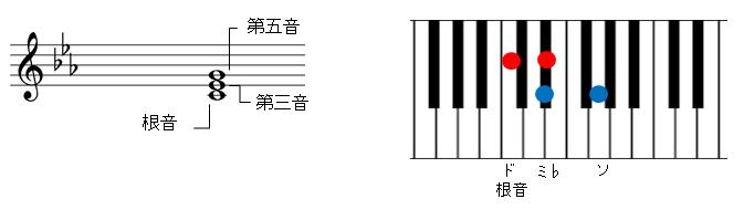 短三和音の説明