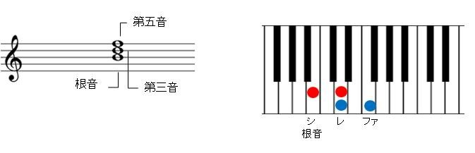減三和音の説明