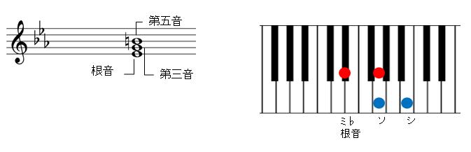 増三和音の説明