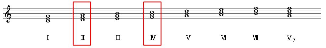 Subdominant(サブドミナント)の効果の強い和音