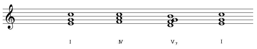 K2(Tonic→Subdominant→Dominant→Tonic)のカデンツの一例