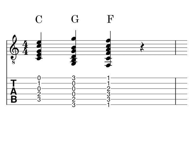 ギターコードTAB譜