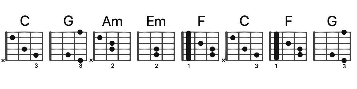 Cのキーのギターポジション