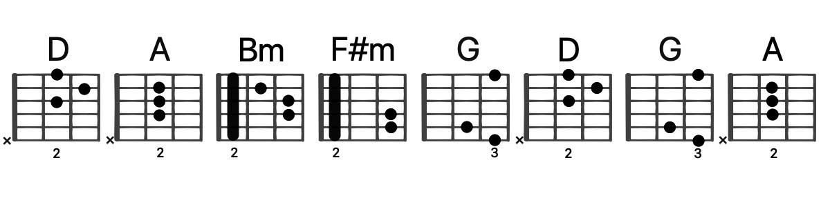 Dのキーのギターポジション
